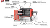 xin金沙的3D铁丝弯曲机能一机多用吗?
